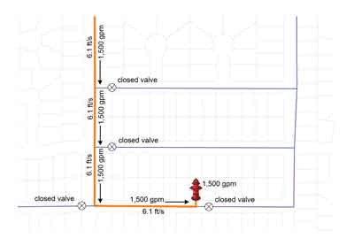 Figure 2: With unidirectional flushing, water flows through an isolated pipeline in a single direction by closing valves and using specific hydrants.