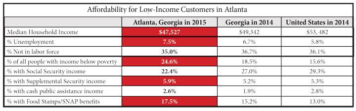 Affordability comparison