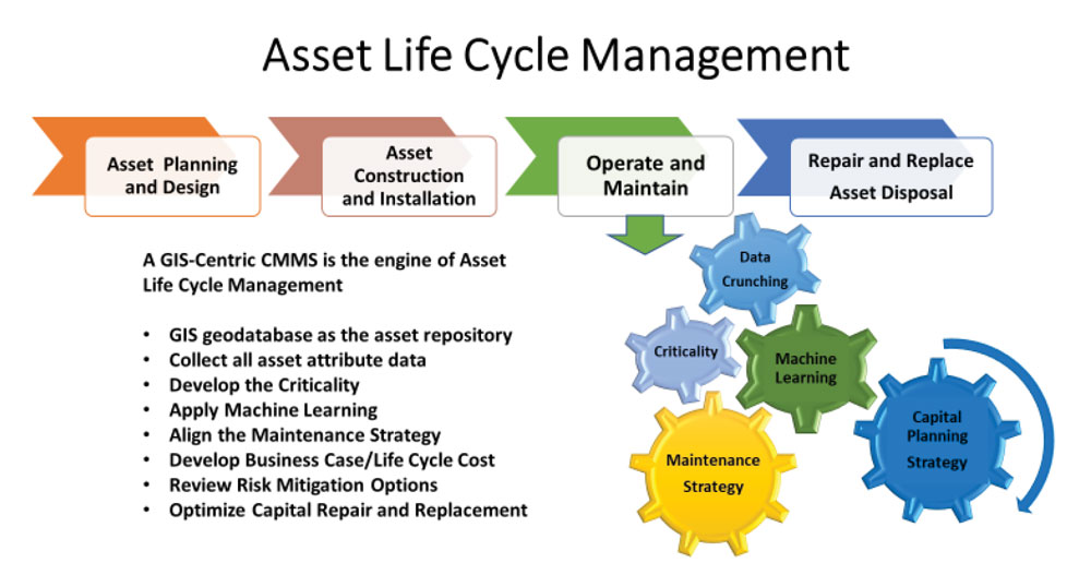 Asset Life Cycle Management