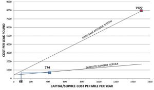 the relationship between cost of data acquisition and cost per leak