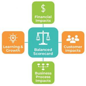 Figure 1 – A balanced scorecard approach