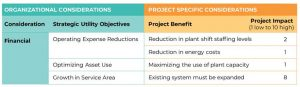 Figure 2 – Project specific considerations can be grouped to match organizational objectives
