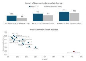 Impact of communication on satisfaction