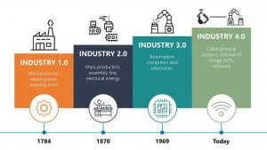 Industry graphic