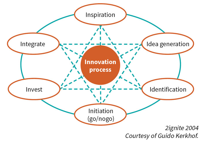 Innovation process: 6i-model