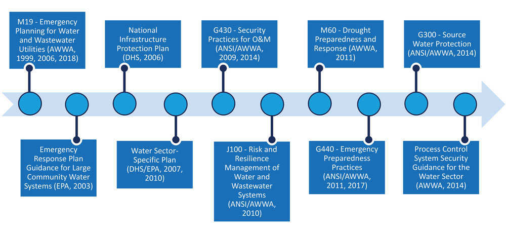 Figure 1 – Key Industry Guidance Documents and Standards