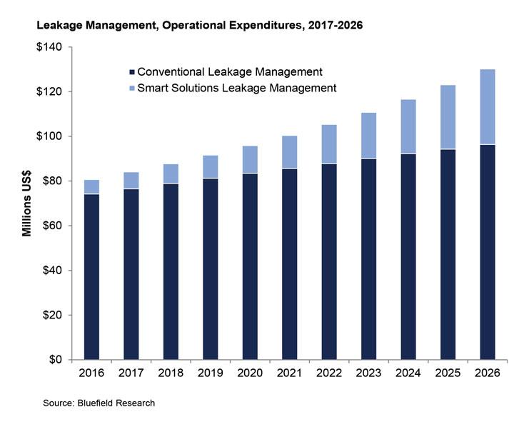 leakage management graph