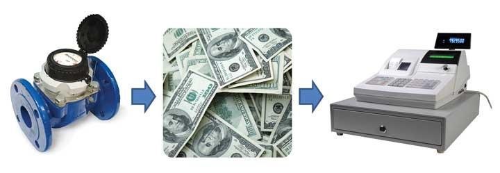 Meter = Cash Register