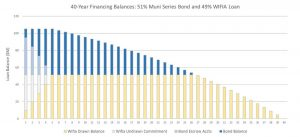 Sculpted Combination of Municipal Series Bonds (51%) and WIFIA Loan (49%)