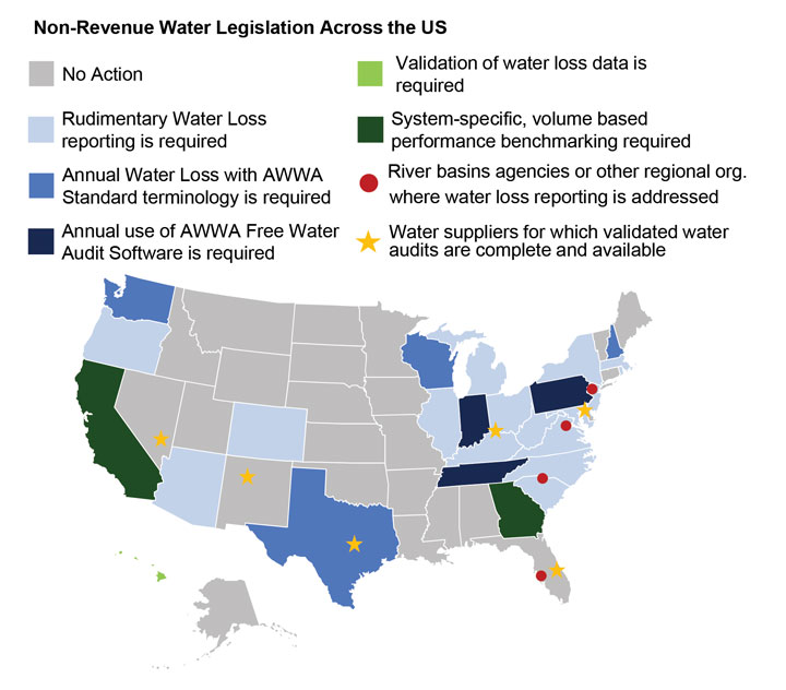 non-revenue water legislation