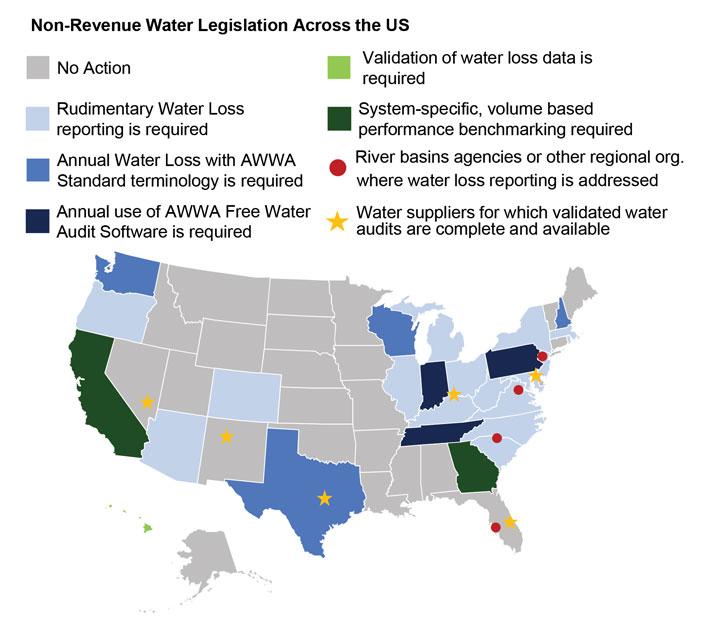 non-revenue water legislation