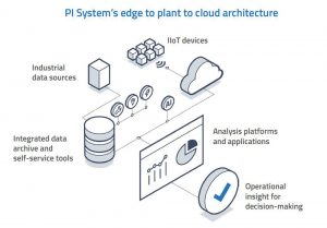 PI System's edge to plant to cloud architecture