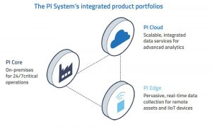 PI System's integrated product portfolios