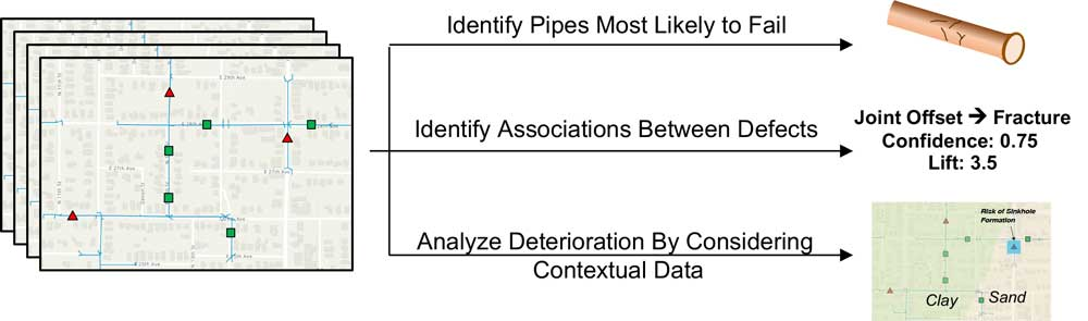 pipe analysis graphic