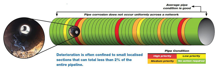 Pipe Condition