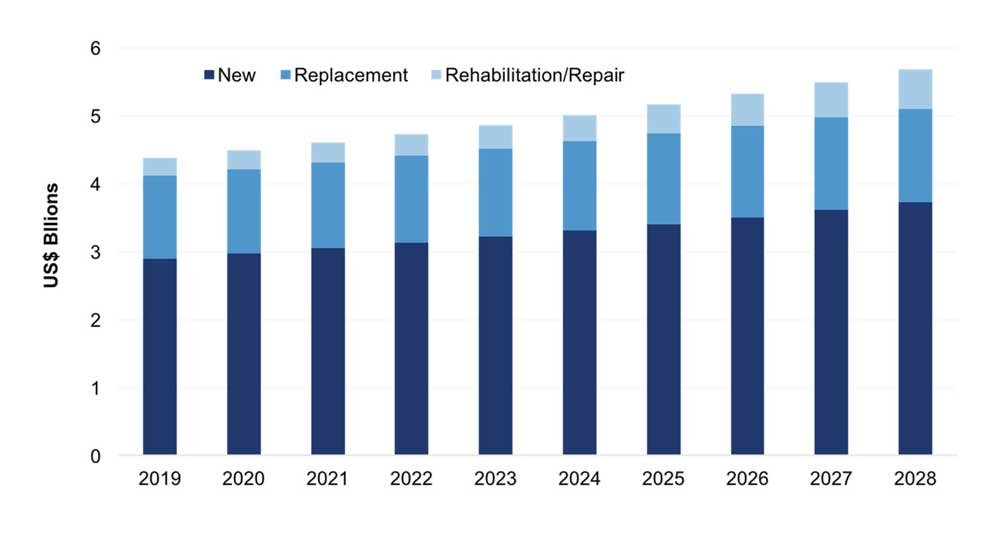 Pipe Equipment Spend by New, Replacement and Rehabilitation.