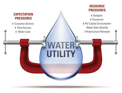 Water Utility Under Pressure