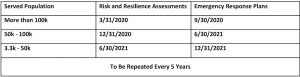 Table 1: Deadlines