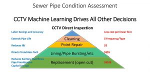 sewer pipe condition assessment graphic