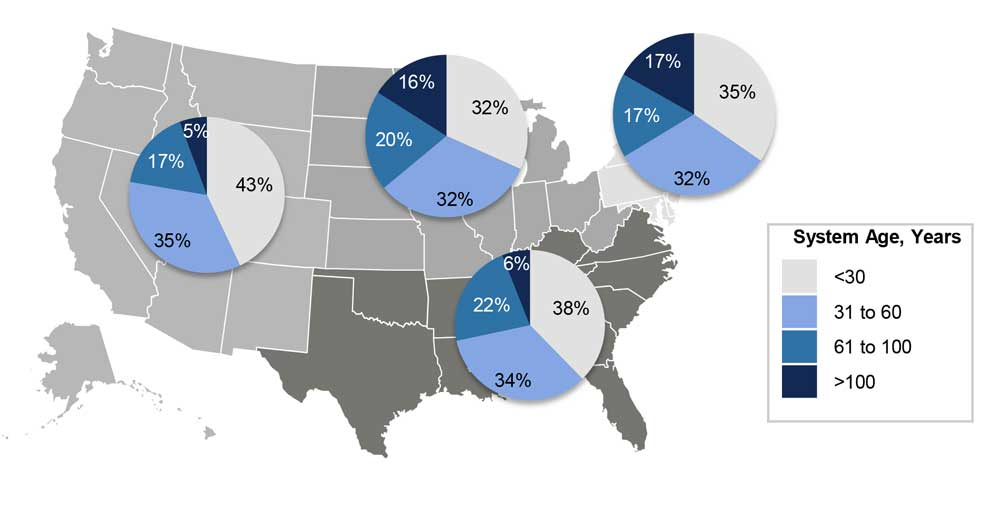 Average Age of Pipe Infrastructure by Region.