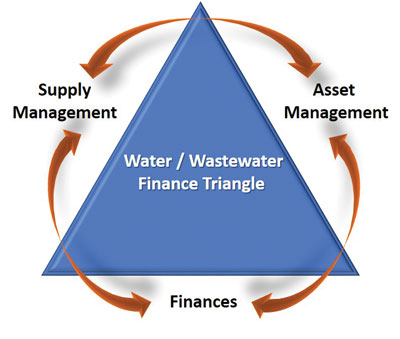 Water/Wastewater Finance Triangle
