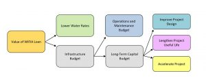 Potential Uses of WIFIA Loan Value by Water Agencies.